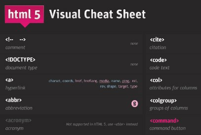 HTML 5 Visual Cheat Sheet by Woork
