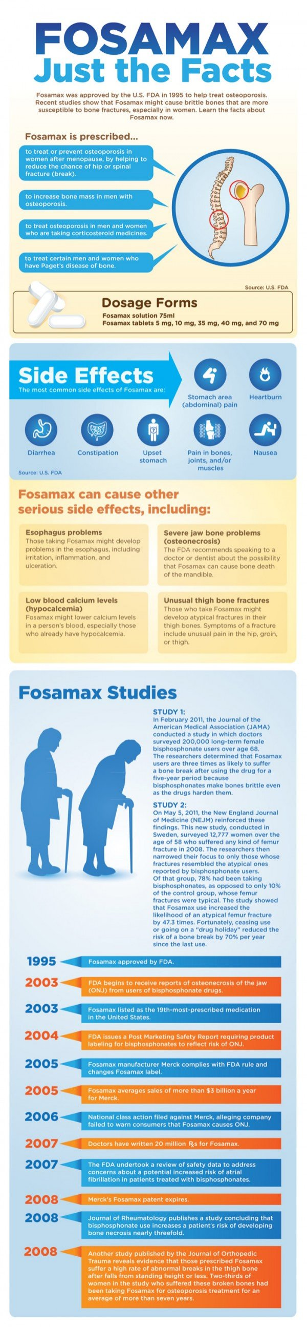 Fosamax: Just the Facts